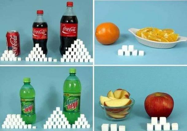 sucre aliments soda Du sucre dans les aliments ? .....