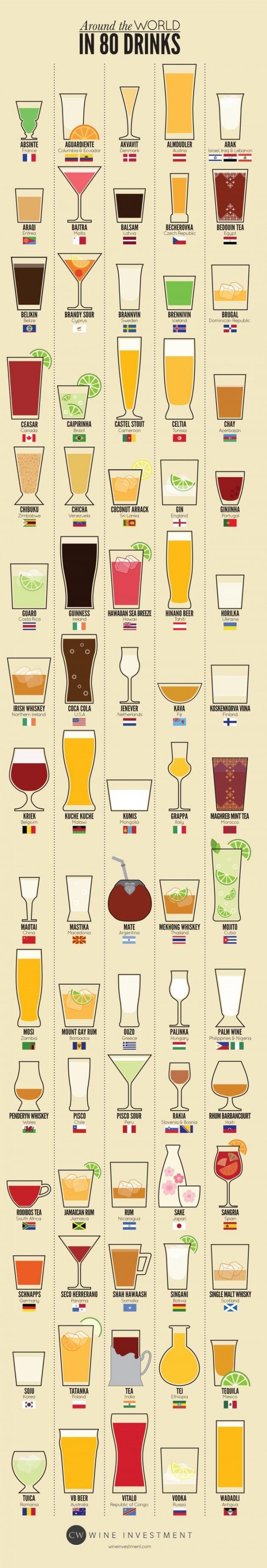 Le tour du monde des boissons par pays