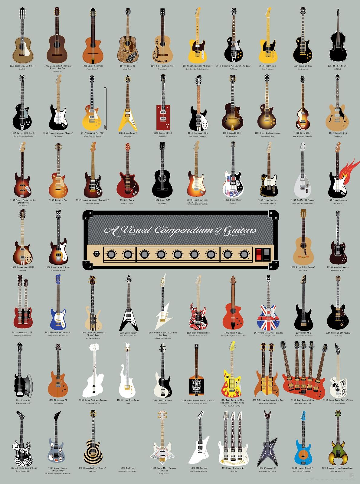 guitares célèbres