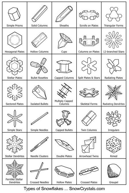 formes-flocon-neige