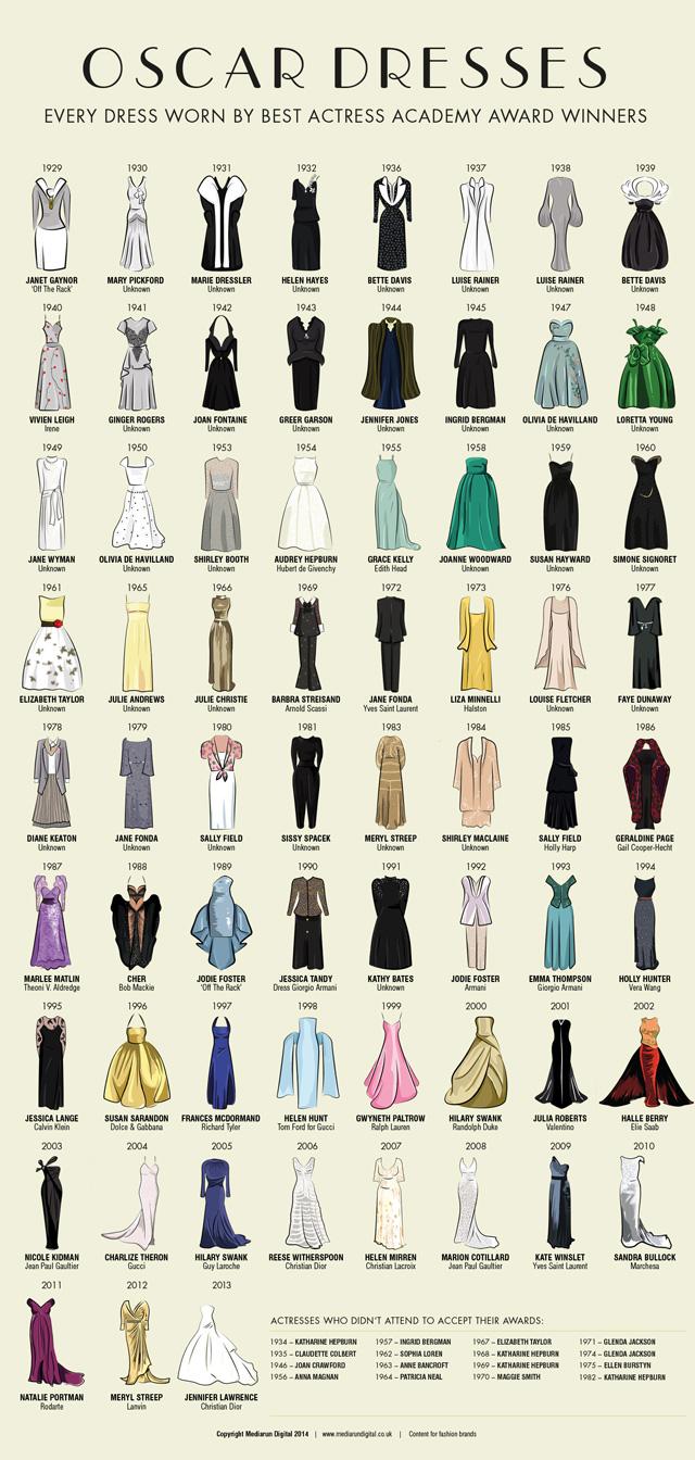robes-Oscars